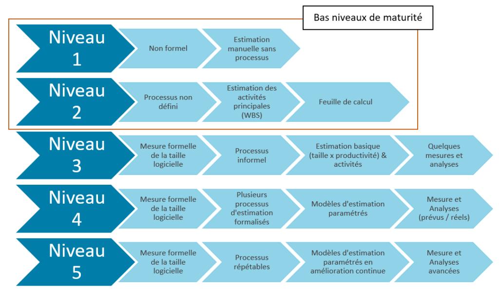 Article : évaluer le niveau de maturité d'un processus d'estimation des projets logiciels